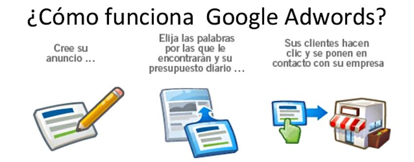 como publicar en google adwords